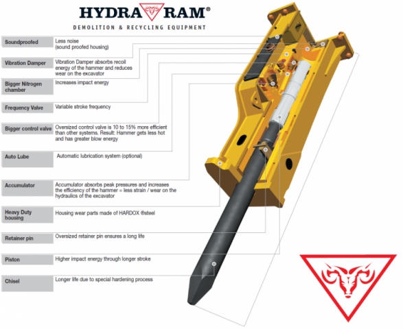 Demolition Hammer Internal Construction
